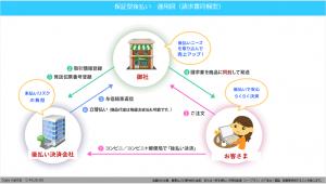 請求書同梱型の後払い決済運用図